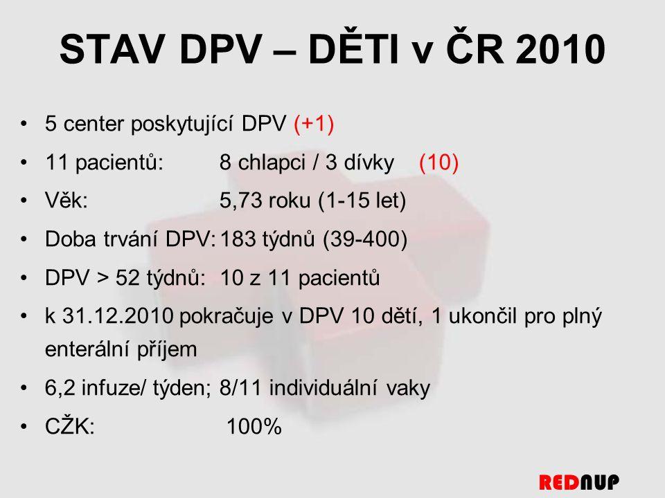 STAV DPV – DĚTI v ČR 2010 5 center poskytující DPV (+1) 11 pacientů: 8 chlapci / 3 dívky(10) Věk: 5,73 roku (1-15 let) Doba trvání DPV:183 týdnů (39-400) DPV > 52 týdnů:10 z 11 pacientů k 31.12.2010 pokračuje v DPV 10 dětí, 1 ukončil pro plný enterální příjem 6,2 infuze/ týden; 8/11 individuální vaky CŽK: 100% REDNUP