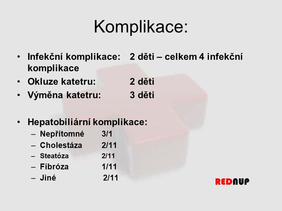 Komplikace: Infekční komplikace: 2 děti – celkem 4 infekční komplikace Okluze katetru:2 děti Výměna katetru: 3 děti Hepatobiliární komplikace: –Nepřítomné 3/1 –Cholestáza2/11 –Steatóza2/11 –Fibróza 1/11 –Jiné 2/11 REDNUP