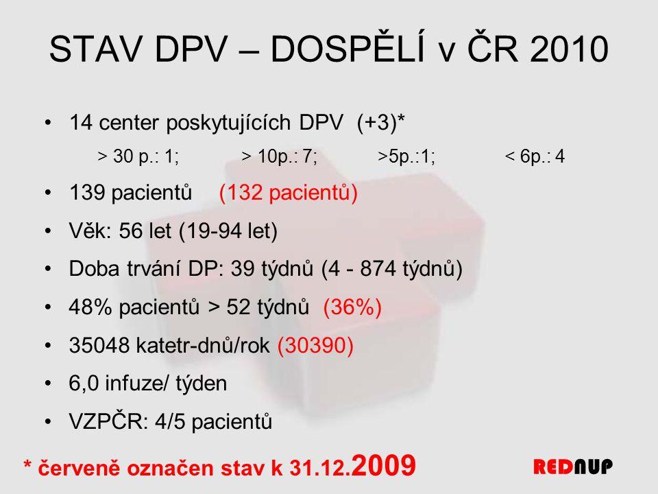 STAV DPV – DOSPĚLÍ v ČR 2010 14 center poskytujících DPV (+3)* > 30 p.: 1; > 10p.: 7; >5p.:1;< 6p.: 4 139 pacientů (132 pacientů) Věk: 56 let (19-94 let) Doba trvání DP: 39 týdnů (4 - 874 týdnů) 48% pacientů > 52 týdnů (36%) 35048 katetr-dnů/rok (30390) 6,0 infuze/ týden VZPČR: 4/5 pacientů * červeně označen stav k 31.12.