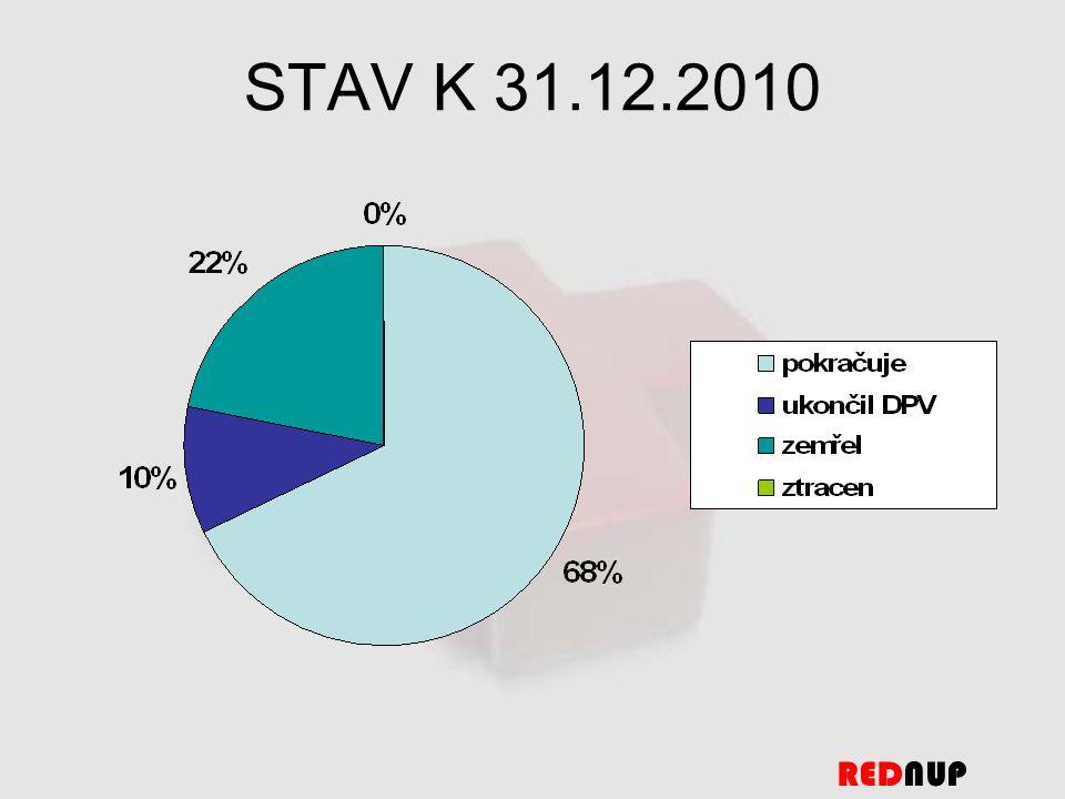 STAV K 31.12.2010 REDNUP
