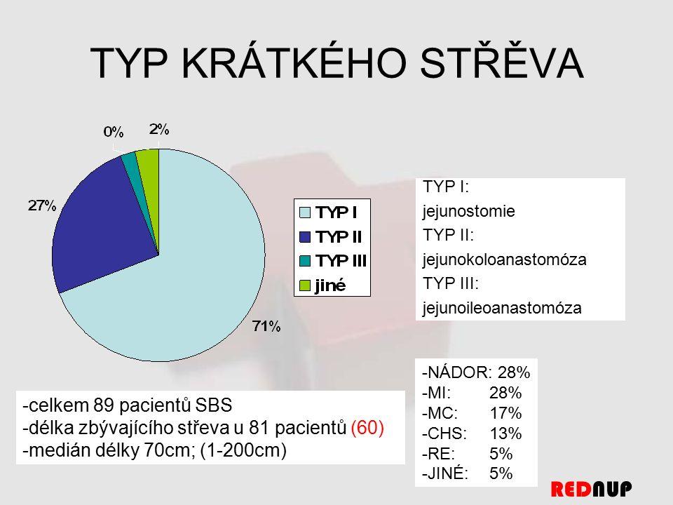 TYP KRÁTKÉHO STŘĚVA -celkem 89 pacientů SBS -délka zbývajícího střeva u 81 pacientů (60) -medián délky 70cm; (1-200cm) TYP I: jejunostomie TYP II: jejunokoloanastomóza TYP III: jejunoileoanastomóza -NÁDOR: 28% -MI:28% -MC:17% -CHS:13% -RE:5% -JINÉ:5% REDNUP