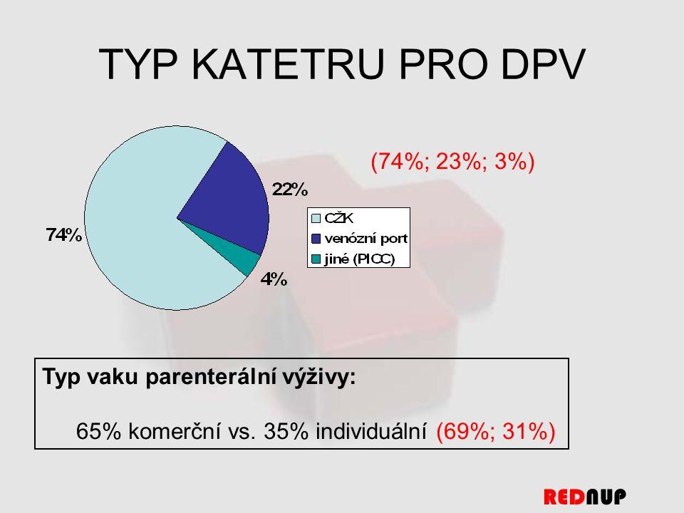 TYP KATETRU PRO DPV REDNUP (74%; 23%; 3%) Typ vaku parenterální výživy: 65% komerční vs.