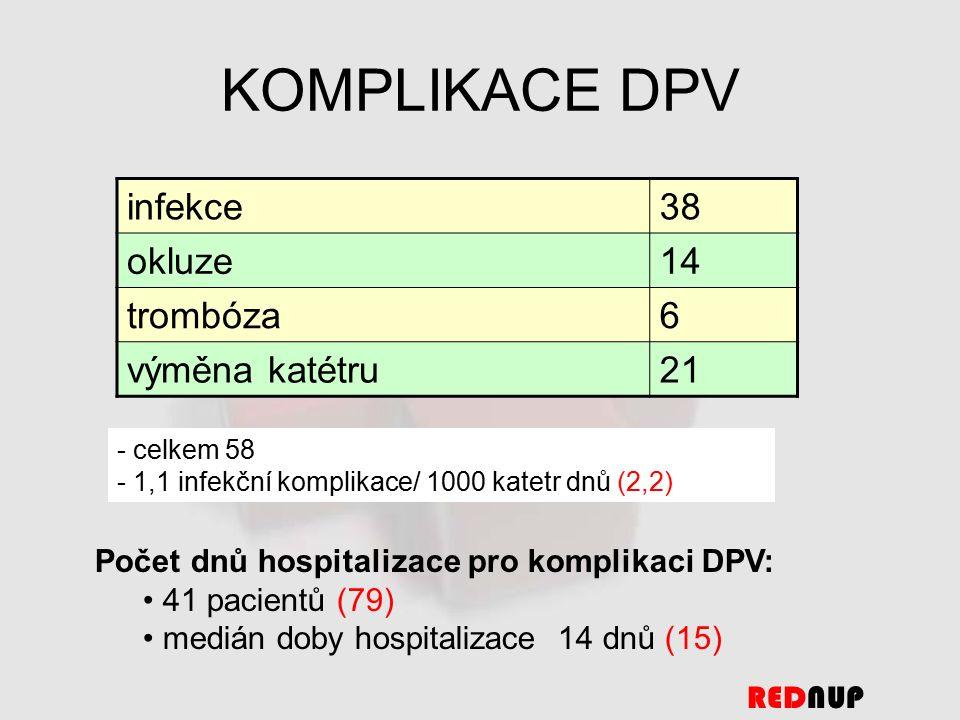 KOMPLIKACE DPV - celkem 58 - 1,1 infekční komplikace/ 1000 katetr dnů (2,2) REDNUP infekce38 okluze14 trombóza6 výměna katétru21 Počet dnů hospitalizace pro komplikaci DPV: 41 pacientů (79) medián doby hospitalizace 14 dnů (15)
