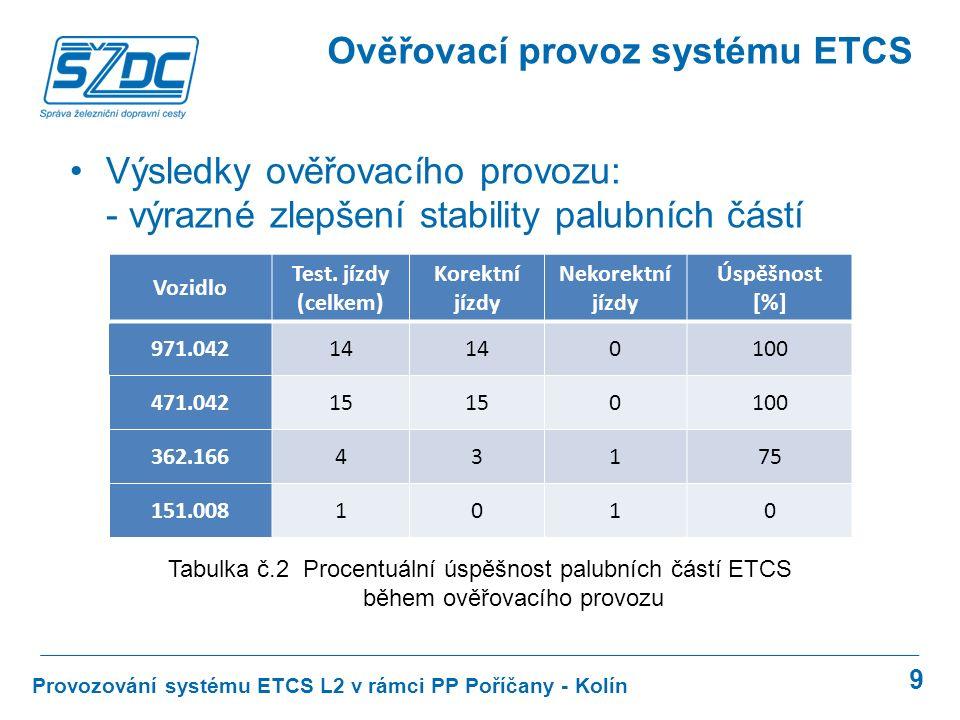 9 Provozování systému ETCS L2 v rámci PP Poříčany - Kolín Ověřovací provoz systému ETCS Výsledky ověřovacího provozu: - výrazné zlepšení stability palubních částí Vozidlo Test.