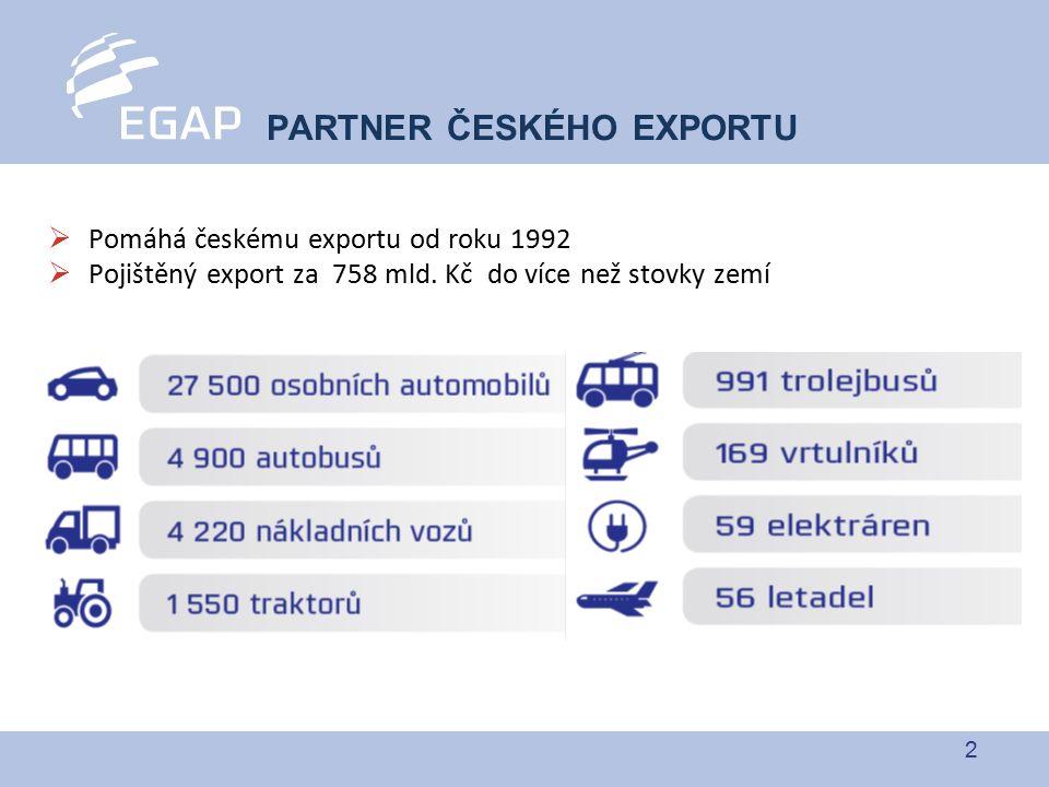 2  Pomáhá českému exportu od roku 1992  Pojištěný export za 758 mld. Kč do více než stovky zemí PARTNER ČESKÉHO EXPORTU