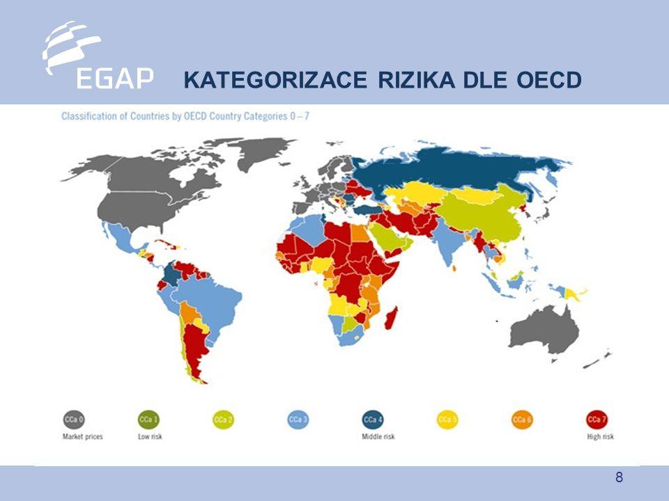 8 KATEGORIZACE RIZIKA DLE OECD