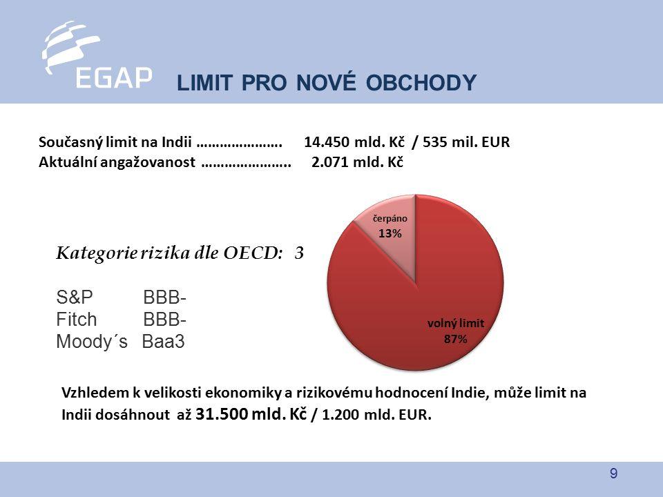 9 LIMIT PRO NOVÉ OBCHODY Současný limit na Indii ………………….14.450 mld.