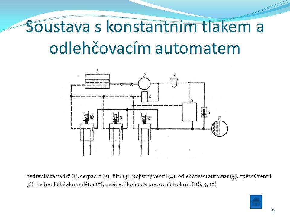 Soustava s konstantním tlakem a odlehčovacím automatem hydraulická nádrž (1), čerpadlo (2), filtr (3), pojistný ventil (4), odlehčovací automat (5), zpětný ventil (6), hydraulický akumulátor (7), ovládací kohouty pracovních okruhů (8, 9, 10) 13