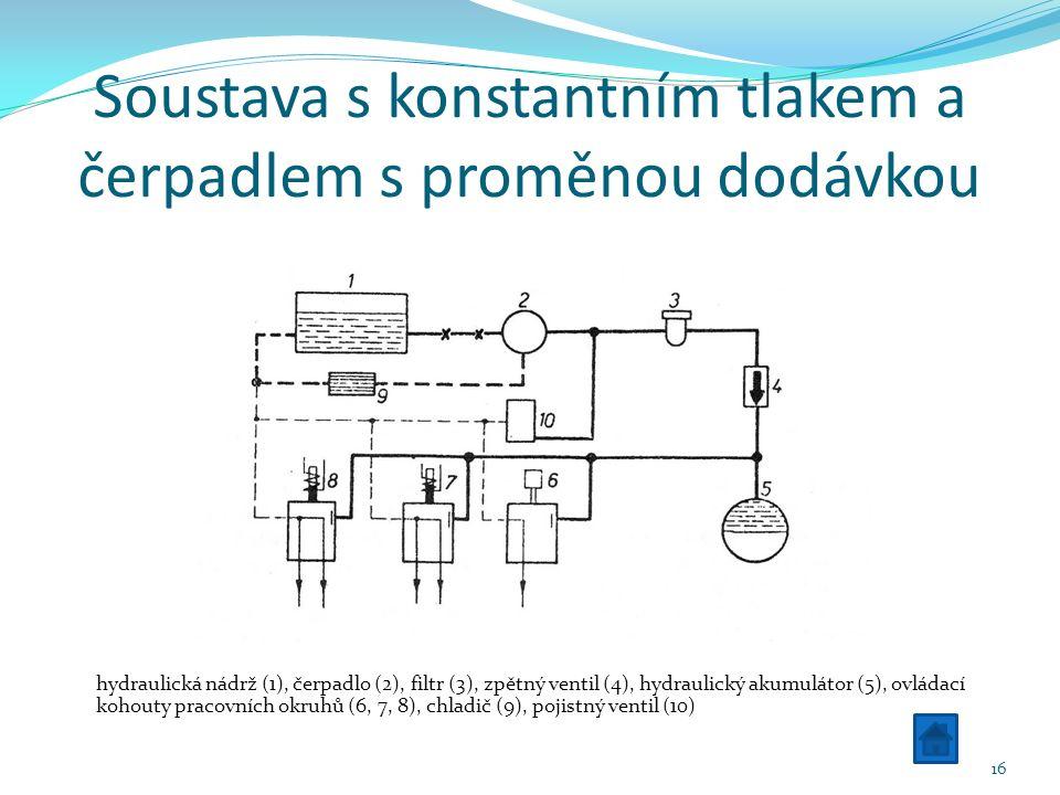 Soustava s konstantním tlakem a čerpadlem s proměnou dodávkou hydraulická nádrž (1), čerpadlo (2), filtr (3), zpětný ventil (4), hydraulický akumulátor (5), ovládací kohouty pracovních okruhů (6, 7, 8), chladič (9), pojistný ventil (10) 16