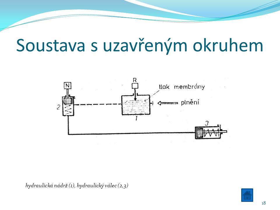 Soustava s uzavřeným okruhem hydraulická nádrž (1), hydraulický válec (2,3) 18