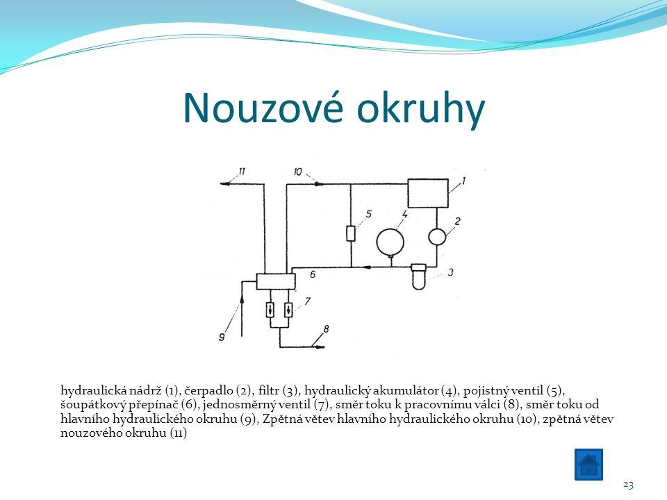 Nouzové okruhy hydraulická nádrž (1), čerpadlo (2), filtr (3), hydraulický akumulátor (4), pojistný ventil (5), šoupátkový přepínač (6), jednosměrný ventil (7), směr toku k pracovnímu válci (8), směr toku od hlavního hydraulického okruhu (9), Zpětná větev hlavního hydraulického okruhu (10), zpětná větev nouzového okruhu (11) 23
