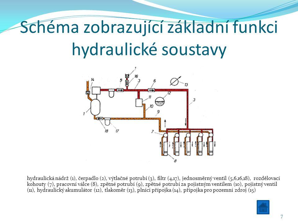 Schéma zobrazující základní funkci hydraulické soustavy hydraulická nádrž (1), čerpadlo (2), výtlačné potrubí (3), filtr (4,17), jednosměrný ventil (5,6,16,18), rozdělovací kohouty (7), pracovní válce (8), zpětné potrubí (9), zpětné potrubí za pojistným ventilem (10), pojistný ventil (11), hydraulický akumulátor (12), tlakoměr (13), plnící přípojka (14), přípojka pro pozemní zdroj (15) 7