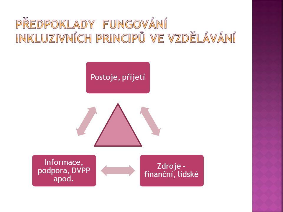 Postoje, přijetí Zdroje – finanční, lidské Informace, podpora, DVPP apod.