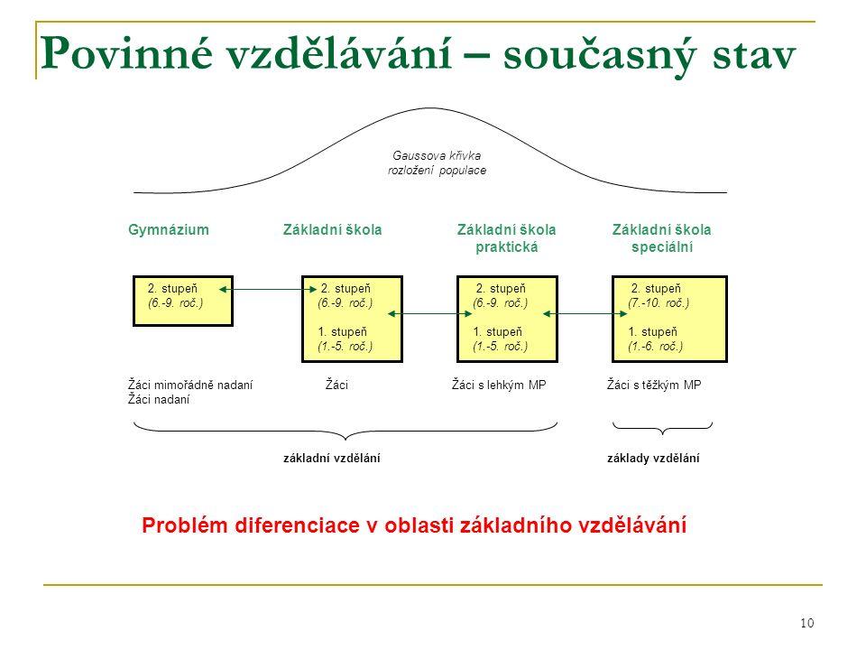 Povinné vzdělávání – současný stav 10 2. stupeň (6.-9.