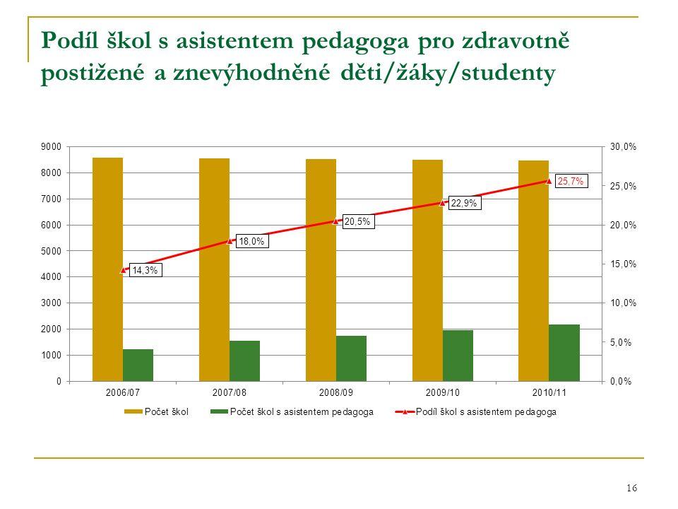 Podíl škol s asistentem pedagoga pro zdravotně postižené a znevýhodněné děti/žáky/studenty 16