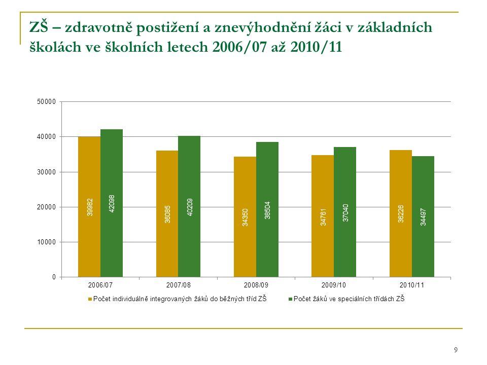 ZŠ – zdravotně postižení a znevýhodnění žáci v základních školách ve školních letech 2006/07 až 2010/11 9