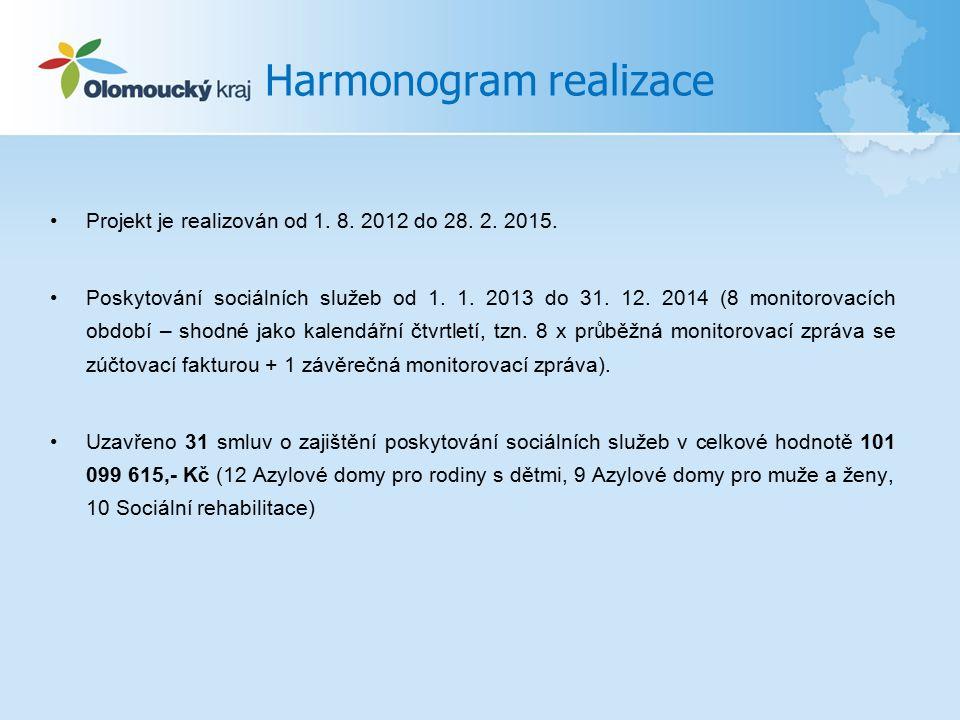 Harmonogram realizace Projekt je realizován od 1. 8.