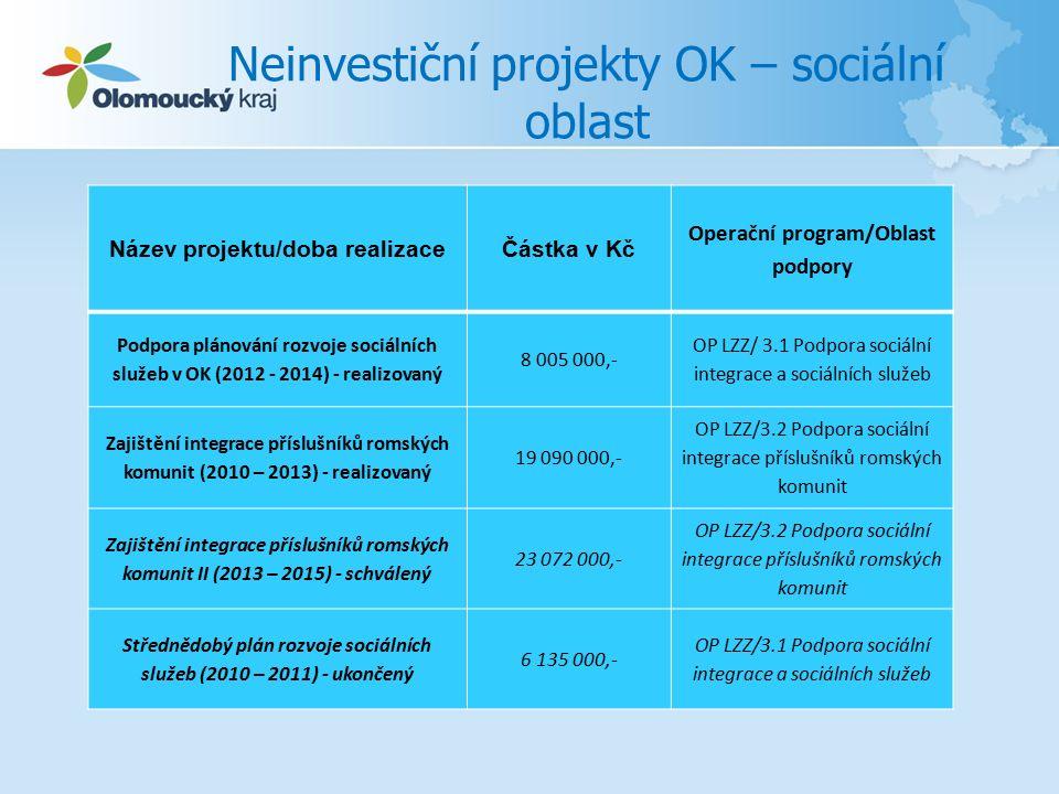 Neinvestiční projekty OK – sociální oblast Název projektu/doba realizaceČástka v Kč Operační program/Oblast podpory Podpora plánování rozvoje sociálních služeb v OK (2012 - 2014) - realizovaný 8 005 000,- OP LZZ/ 3.1 Podpora sociální integrace a sociálních služeb Zajištění integrace příslušníků romských komunit (2010 – 2013) - realizovaný 19 090 000,- OP LZZ/3.2 Podpora sociální integrace příslušníků romských komunit Zajištění integrace příslušníků romských komunit II (2013 – 2015) - schválený 23 072 000,- OP LZZ/3.2 Podpora sociální integrace příslušníků romských komunit Střednědobý plán rozvoje sociálních služeb (2010 – 2011) - ukončený 6 135 000,- OP LZZ/3.1 Podpora sociální integrace a sociálních služeb
