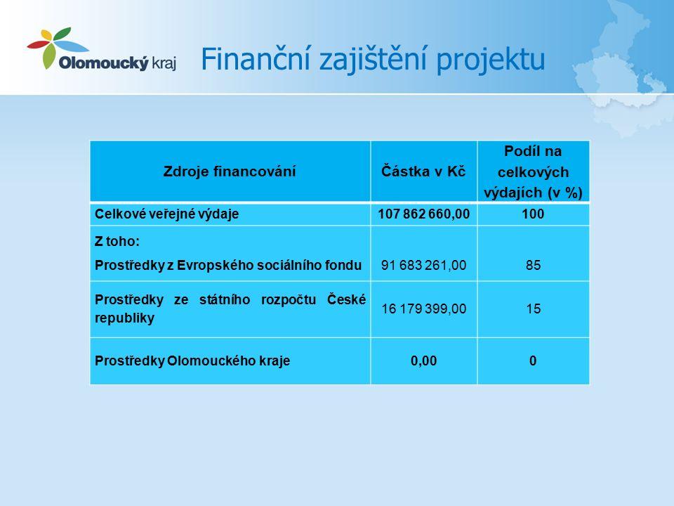 Finanční zajištění projektu Zdroje financováníČástka v Kč Podíl na celkových výdajích (v %) Celkové veřejné výdaje107 862 660,00100 Z toho: Prostředky z Evropského sociálního fondu 91 683 261,00 85 Prostředky ze státního rozpočtu České republiky 16 179 399,0015 Prostředky Olomouckého kraje0,000