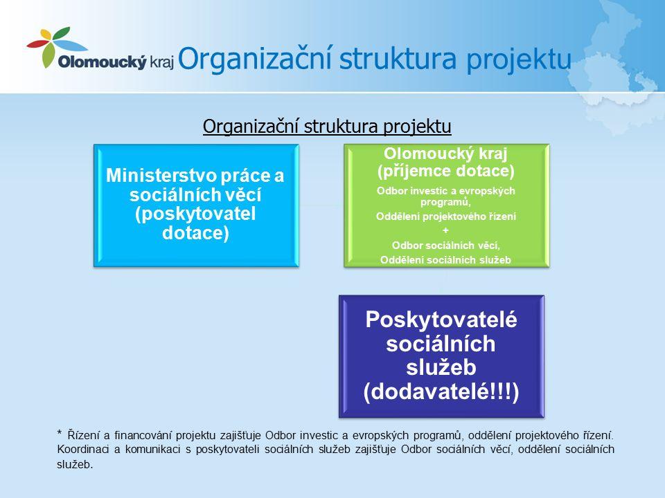 Organizační struktura projektu Ministerstvo práce a sociálních věcí (poskytovatel dotace) Olomoucký kraj (příjemce dotace) Odbor investic a evropských programů, Oddělení projektového řízení + Odbor sociálních věcí, Oddělení sociálních služeb Poskytovatelé sociálních služeb (dodavatelé!!!) * Řízení a financování projektu zajišťuje Odbor investic a evropských programů, oddělení projektového řízení.