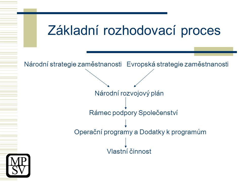 Základní rozhodovací proces Národní strategie zaměstnanosti Evropská strategie zaměstnanosti Národní rozvojový plán Rámec podpory Společenství Operační programy a Dodatky k programům Vlastní činnost