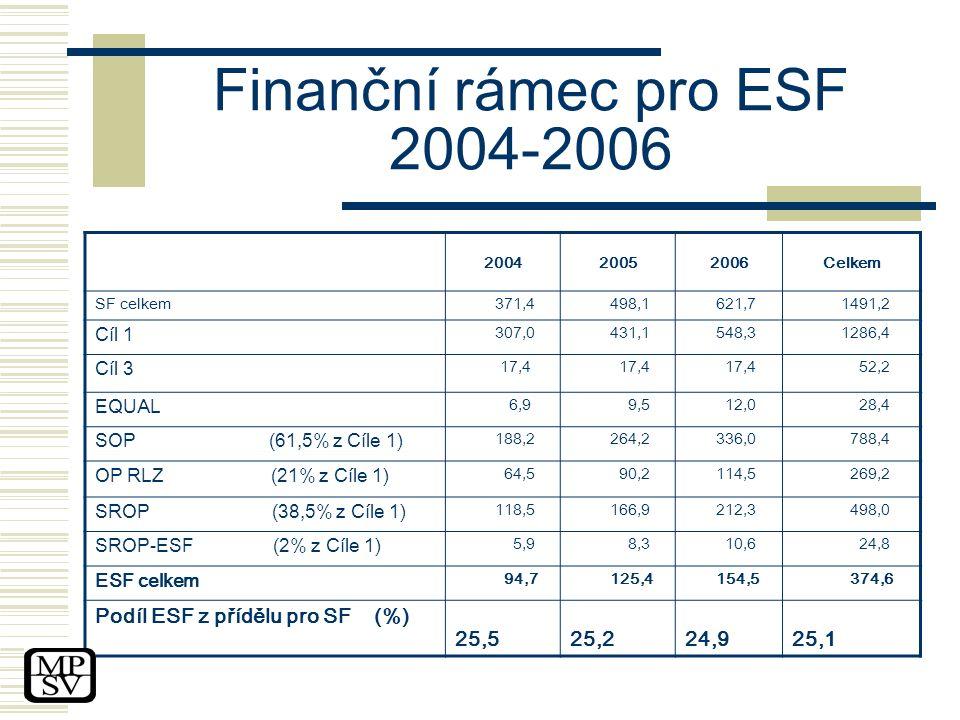 Finanční rámec pro ESF 2004-2006 2004 2005 2006 Celkem SF celkem 371,4 498,1 621,7 1491,2 Cíl 1 307,0 431,1 548,3 1286,4 Cíl 3 17,4 52,2 EQUAL 6,9 9,5 12,0 28,4 SOP (61,5% z Cíle 1) 188,2 264,2 336,0 788,4 OP RLZ (21% z Cíle 1) 64,5 90,2 114,5 269,2 SROP (38,5% z Cíle 1) 118,5 166,9 212,3 498,0 SROP-ESF (2% z Cíle 1) 5,9 8,3 10,6 24,8 ESF celkem 94,7 125,4 154,5 374,6 Podíl ESF z přídělu pro SF (%) 25,5 25,2 24,9 25,1