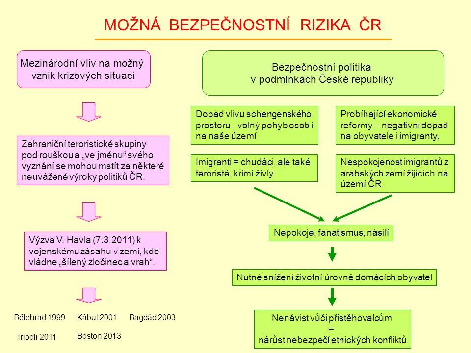 MOŽNÁ BEZPEČNOSTNÍ RIZIKA ČR Mezinárodní vliv na možný vznik krizových situací Bezpečnostní politika v podmínkách České republiky Nespokojenost imigra