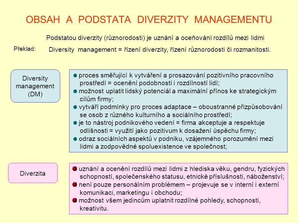 OBSAH A PODSTATA DIVERZITY MANAGEMENTU Podstatou diverzity (různorodosti) je uznání a oceňování rozdílů mezi lidmi Diversity management (DM) Překlad: Diversity management = řízení diverzity, řízení různorodosti či rozmanitosti.