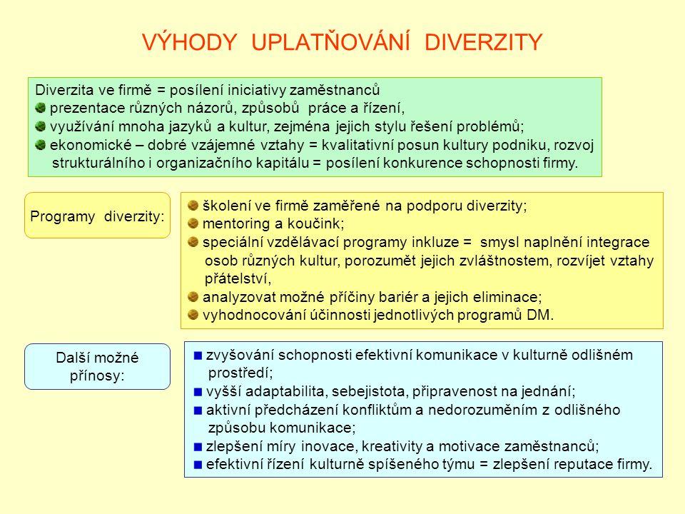 VÝHODY UPLATŇOVÁNÍ DIVERZITY Diverzita ve firmě = posílení iniciativy zaměstnanců prezentace různých názorů, způsobů práce a řízení, využívání mnoha j