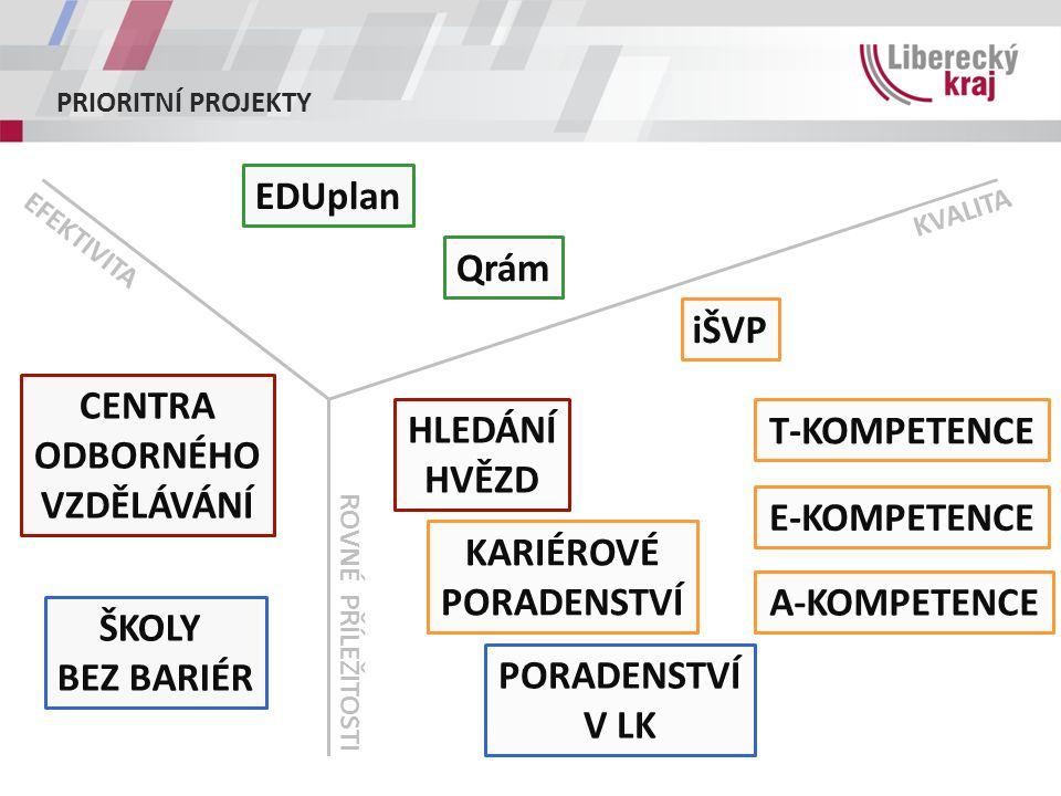 EDUplan: STRATEGICKÉ PLÁNOVÁNÍ ROZVOJE VZDĚLÁVACÍ SOUSTAVY rozvoj systému strategického plánování rozvoje vzdělávací soustavy na úrovni sítě škol a na úrovni jednotlivých organizací