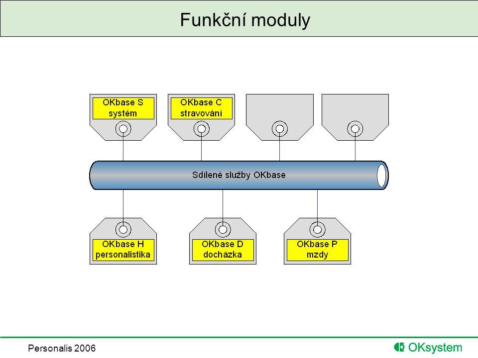 Personalis 2006 Funkční moduly
