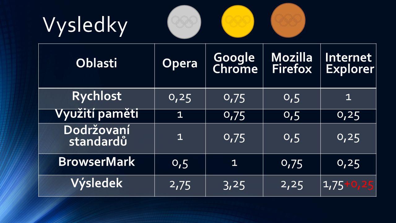 Vysledky OblastiOpera Google Chrome Mozilla Firefox Internet Explorer Rychlost0,250,750,51 Využití paměti10,750,50,25 Dodržovaní standardů 10,750,50,25 BrowserMark0,510,750,25 Výsledek2,753,252,251,75+0,25
