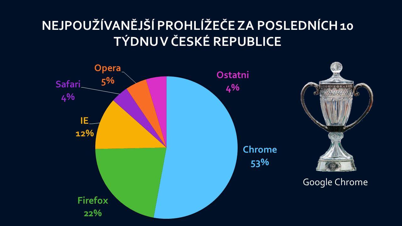 NEJPOUŽÍVANĚJŠÍ PROHLÍŽEČE ZA POSLEDNÍCH 10 TÝDNU V ČESKÉ REPUBLICE Google Chrome