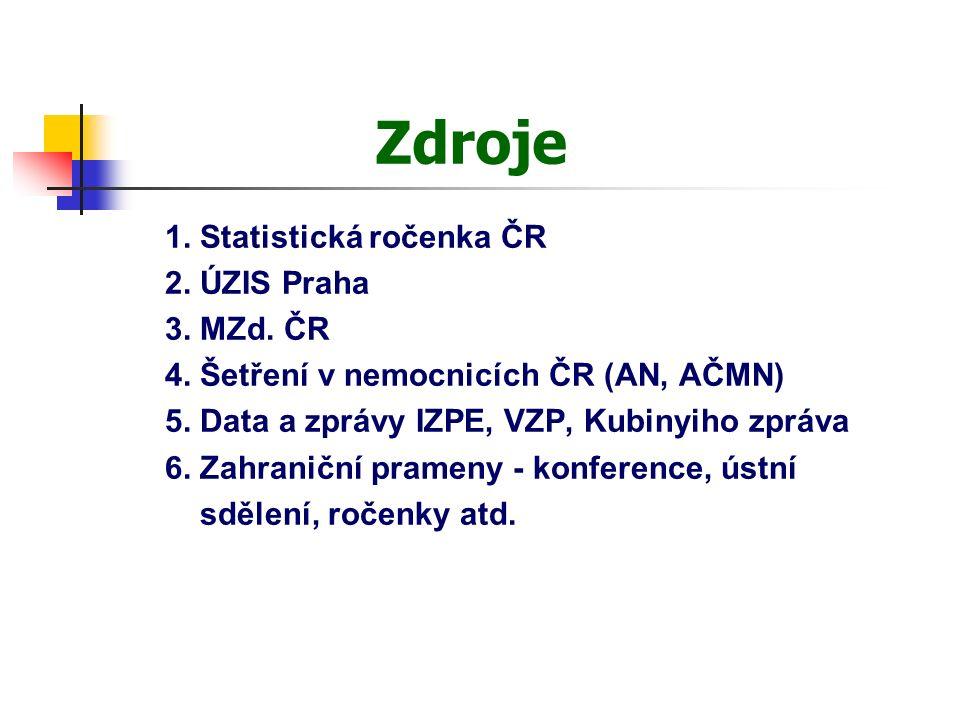1.Makroekonomika Vývoj výdajů na zdravotnictví v ČR (v mld.