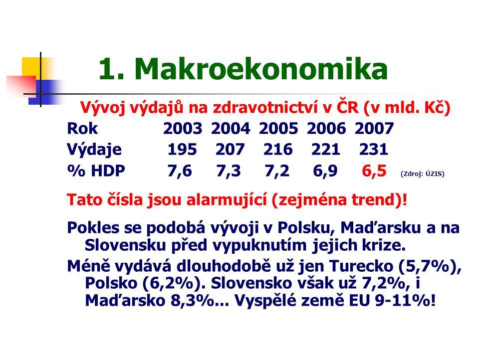 1. Makroekonomika Vývoj výdajů na zdravotnictví v ČR (v mld.