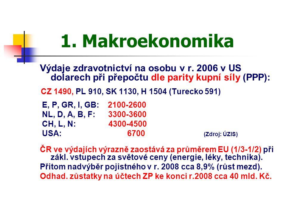 1. Makroekonomika Výdaje zdravotnictví na osobu v r.