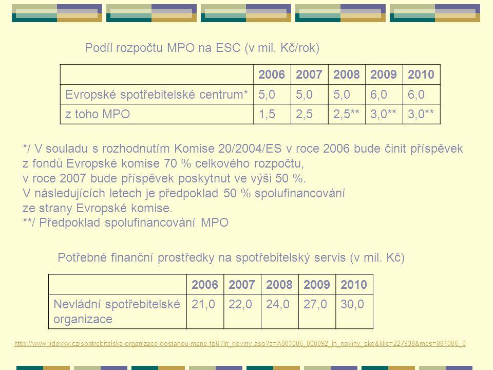 Podíl rozpočtu MPO na ESC (v mil. Kč/rok) 20062007200820092010 Evropské spotřebitelské centrum*5,0 6,0 z toho MPO1,52,52,5**3,0** */ V souladu s rozho