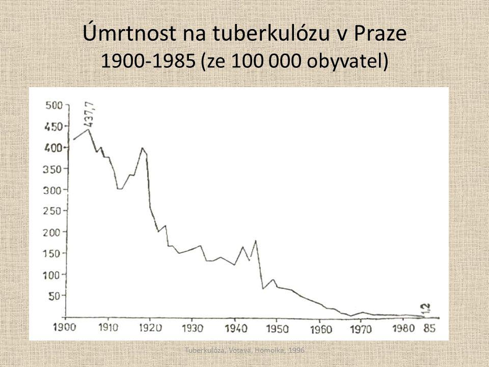 Úmrtnost na tuberkulózu v Praze 1900-1985 (ze 100 000 obyvatel) Tuberkulóza, Votava, Homolka, 1996