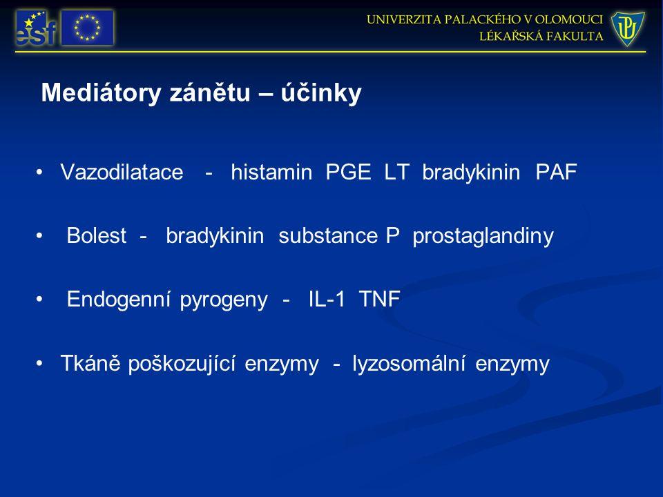 Mediátory zánětu – účinky Vazodilatace - histamin PGE LT bradykinin PAF Bolest - bradykinin substance P prostaglandiny Endogenní pyrogeny - IL-1 TNF Tkáně poškozující enzymy - lyzosomální enzymy