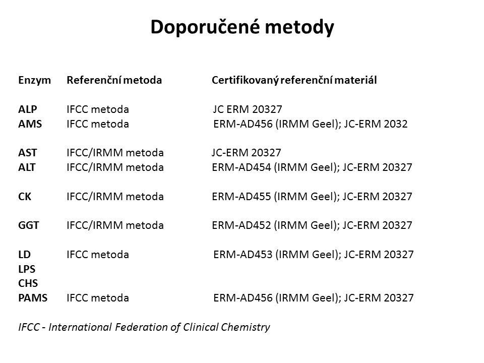 Doporučené metody Enzym Referenční metoda Certifikovaný referenční materiál ALP IFCC metoda JC ERM 20327 AMS IFCC metoda ERM-AD456 (IRMM Geel); JC-ERM 2032 AST IFCC/IRMM metoda JC-ERM 20327 ALT IFCC/IRMM metoda ERM-AD454 (IRMM Geel); JC-ERM 20327 CK IFCC/IRMM metoda ERM-AD455 (IRMM Geel); JC-ERM 20327 GGT IFCC/IRMM metoda ERM-AD452 (IRMM Geel); JC-ERM 20327 LD IFCC metoda ERM-AD453 (IRMM Geel); JC-ERM 20327 LPS CHS PAMS IFCC metoda ERM-AD456 (IRMM Geel); JC-ERM 20327 IFCC - International Federation of Clinical Chemistry