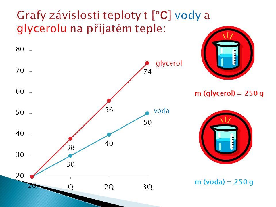 glycerol voda m (glycerol) = 250 g m (voda) = 250 g