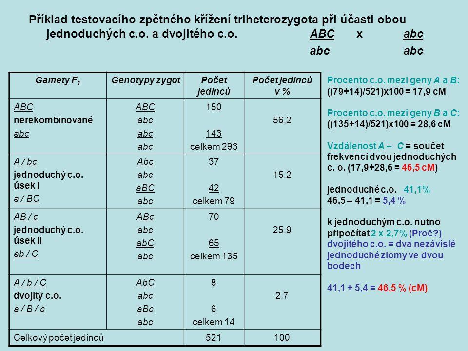 Příklad testovacího zpětného křížení triheterozygota při účasti obou jednoduchých c.o.