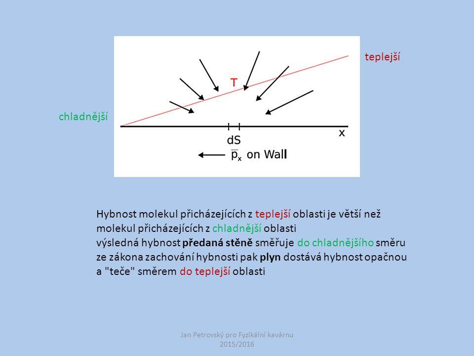 Jan Petrovský pro Fyzikální kavárnu 2015/2016 Hybnost molekul přicházejících z teplejší oblasti je větší než molekul přicházejících z chladnější oblas