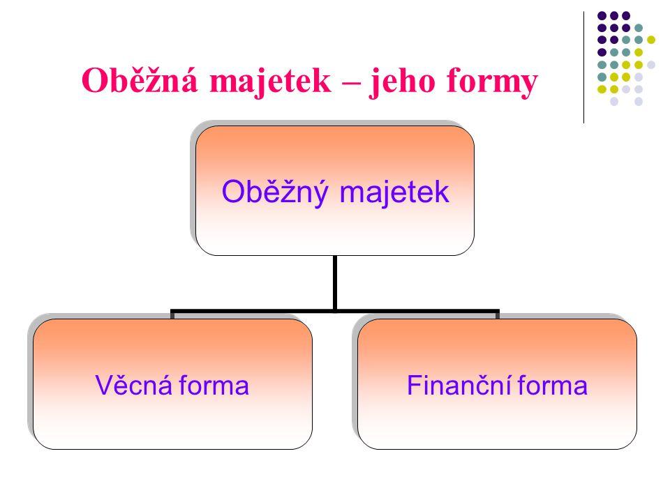 Oběžná majetek – jeho formy Oběžný majetek Věcná forma Finanční forma