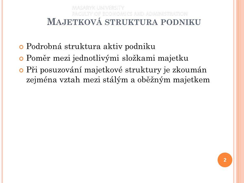 M AJETKOVÁ STRUKTURA PODNIKU 3 Zápatí prezentace