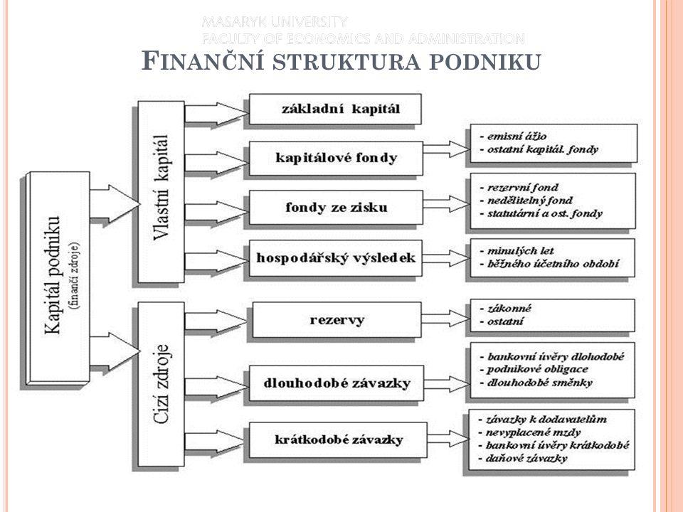 V podstatě existují v podniku pouze 2 způsoby financování: Vlastním kapitálem Cizími zdroji Oba druhy kapitálu firmu něco stojí: Vlastní kapitál – musí vyplácet dividendy Cizí zdroje – musí platit úroky (úvěry) nebo vyplácet kupony (dluhopisy) Podnik přirozeně usiluje o co nejnižší průměrné náklady na kapitál → hledá takový poměr mezi VK a CZ, kdy budou náklady na kapitál nejnižší Financování prostřednictvím VK je nejdražší → tedy je vhodné financovat i prostřednictvím CZ, které jsou levnější Cizí kapitál je levnější neboť nese menší riziko (akcionáři jsou při likvidaci podniku poslední v pořadí při vyrovnávání nároků na úhradu) 6 F INANČNÍ STRUKTURA PODNIKU