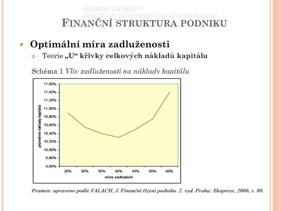 """F INANČNÍ STRUKTURA PODNIKU Optimální míra zadluženosti Teorie """"U křivky celkových nákladů kapitálu Schéma 1 Vliv zadluženosti na náklady kapitálu 9"""