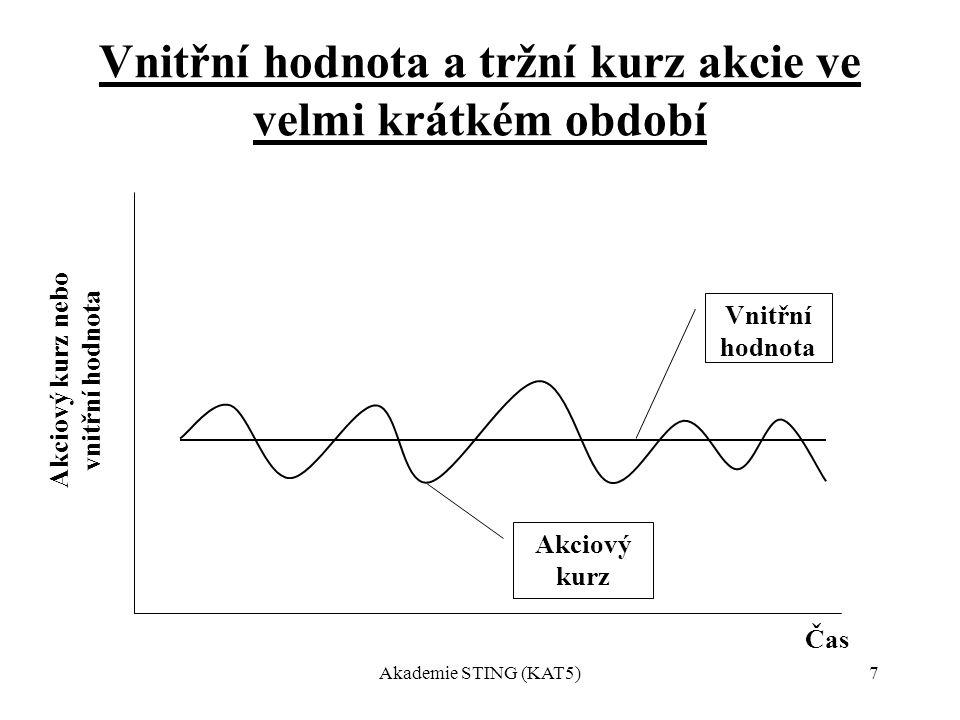 Akademie STING (KAT5)7 Vnitřní hodnota a tržní kurz akcie ve velmi krátkém období Čas Akciový kurz Vnitřní hodnota Akciový kurz nebo vnitřní hodnota