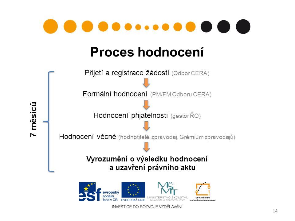 Proces hodnocení Přijetí a registrace žádosti (Odbor CERA) Formální hodnocení (PM/FM Odboru CERA) Hodnocení přijatelnosti (gestor ŘO) Hodnocení věcné (hodnotitelé, zpravodaj, Grémium zpravodajů) Vyrozumění o výsledku hodnocení a uzavření právního aktu 14 7 měsíců