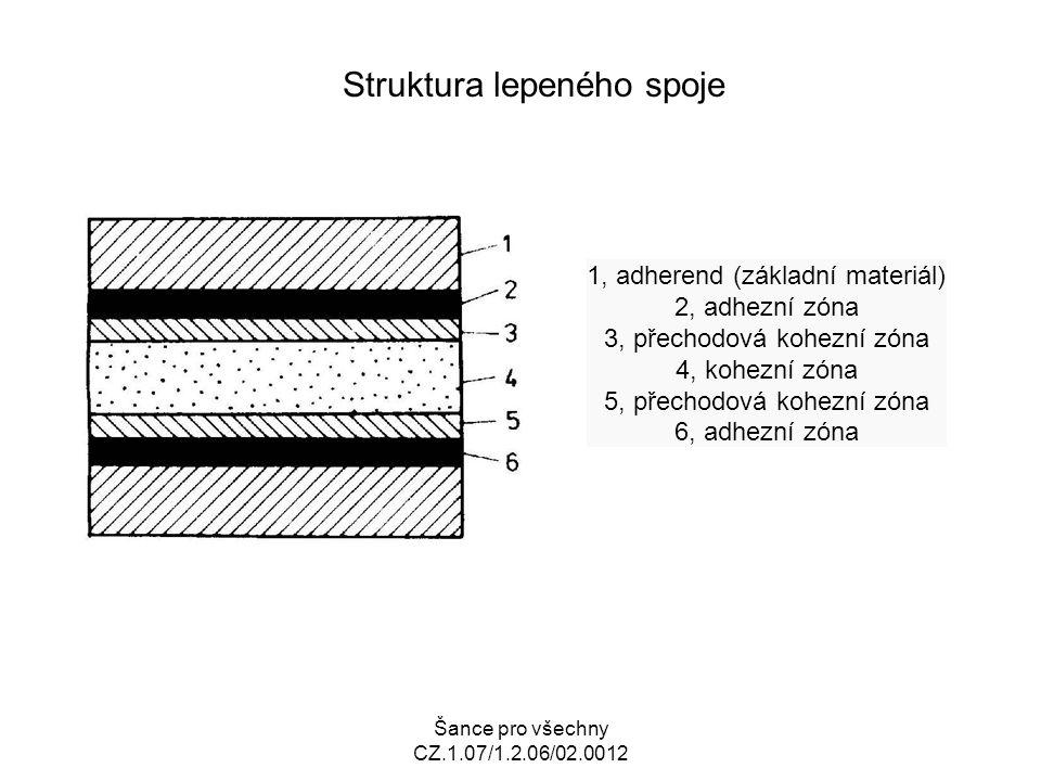 Šance pro všechny CZ.1.07/1.2.06/02.0012 Struktura lepeného spoje 1, adherend (základní materiál) 2, adhezní zóna 3, přechodová kohezní zóna 4, kohezní zóna 5, přechodová kohezní zóna 6, adhezní zóna